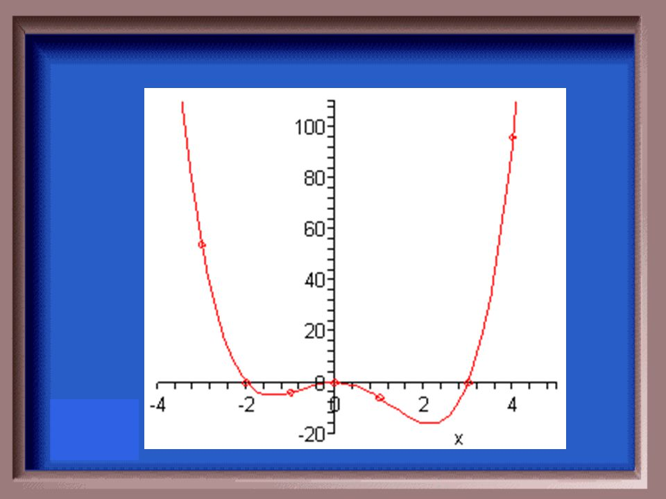 Graph the function. F(x) = x 2 (x – 3)(x – 2)