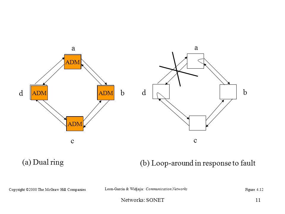 Networks: SONET11 a b c d a b c d (a) Dual ring (b) Loop-around in response to fault Figure 4.12 ADM Leon-Garcia & Widjaja: Communication Networks Cop