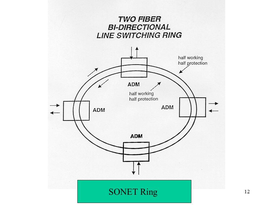 Networks: SONET12 SONET Ring