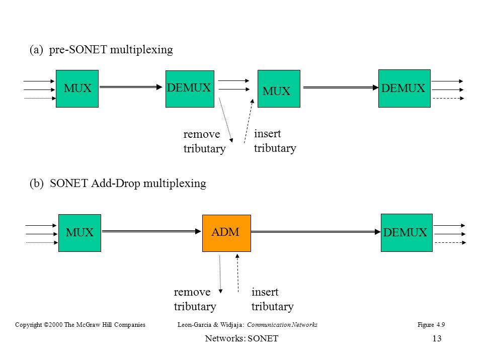 Networks: SONET13 MUX DEMUX MUX DEMUX MUX DEMUX (a) pre-SONET multiplexing remove tributary insert tributary ADM remove tributary insert tributary (b)