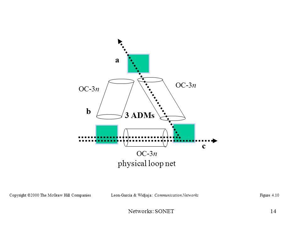 Networks: SONET14 a b c 3 ADMs physical loop net OC-3n Figure 4.10Leon-Garcia & Widjaja: Communication NetworksCopyright ©2000 The McGraw Hill Compani