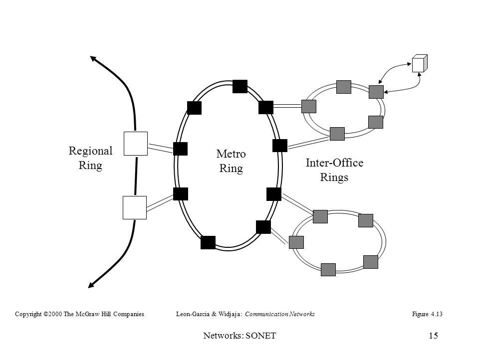 Networks: SONET15 Inter-Office Rings Metro Ring Regional Ring Figure 4.13Leon-Garcia & Widjaja: Communication NetworksCopyright ©2000 The McGraw Hill