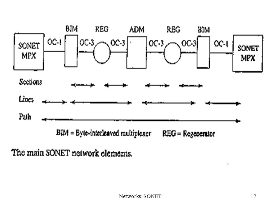 Networks: SONET17