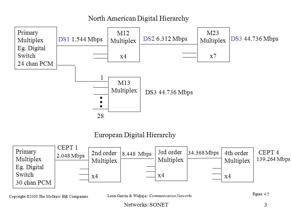 Networks: SONET3 North American Digital Hierarchy Primary Multiplex Eg. Digital Switch 30 chan PCM 4th order Multiplex x4 2nd order Multiplex x4 3rd o