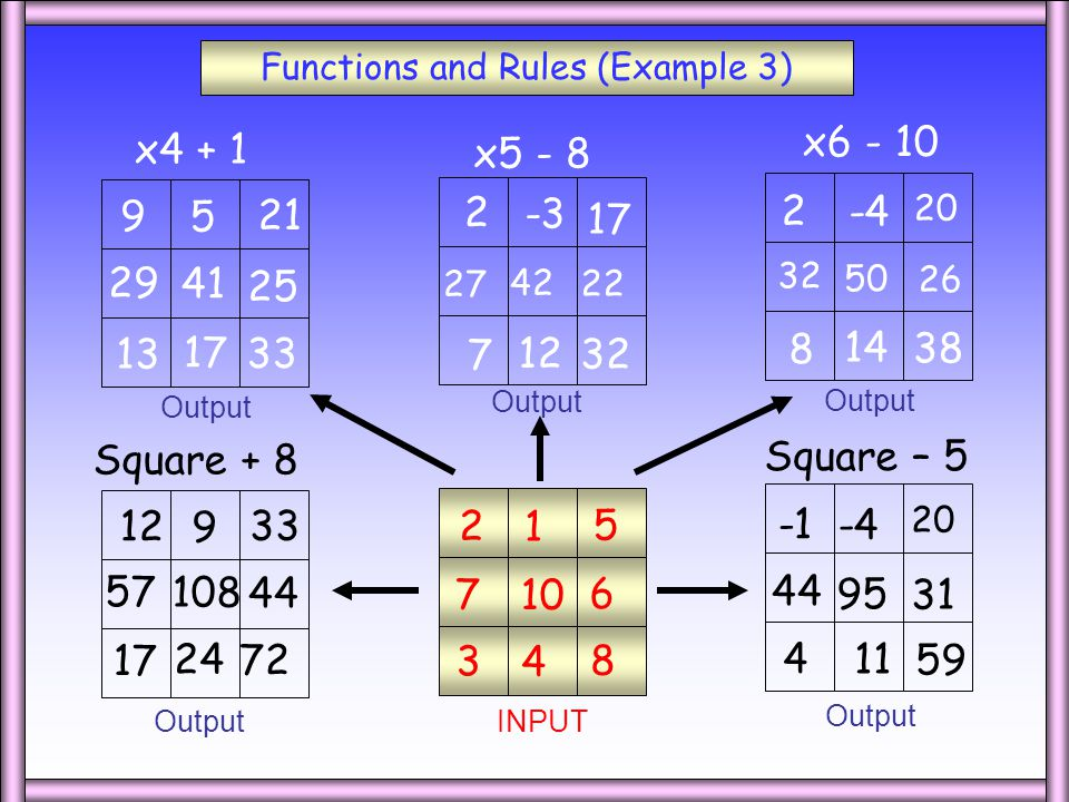 Functions and Rules (Example 2) x2 - 7 x3 - 5 x9 + 6 Square + 1 Square - 3 INPUT Output