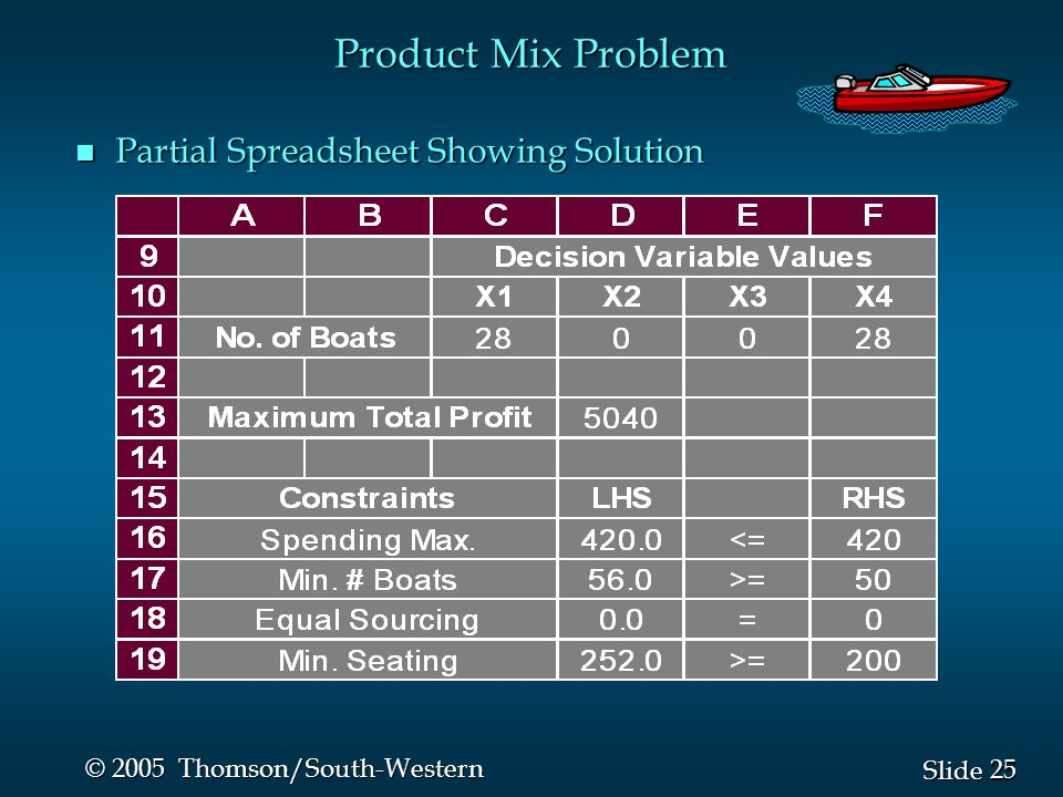 25 Slide © 2005 Thomson/South-Western n Partial Spreadsheet Showing Solution Product Mix Problem