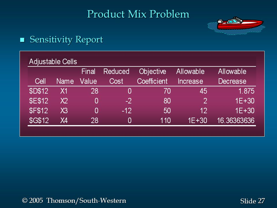 27 Slide © 2005 Thomson/South-Western n Sensitivity Report Product Mix Problem