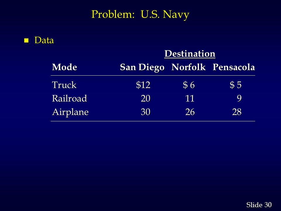 30 Slide Problem: U.S.