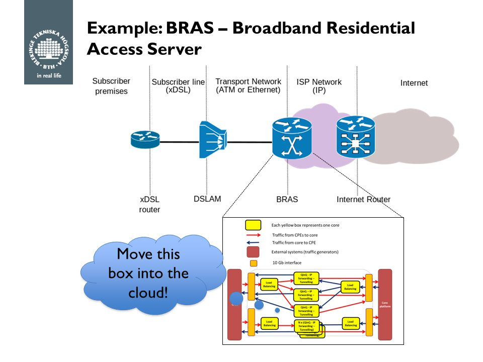 Example: BRAS – Broadband Residential Access Server Move this box into the cloud!
