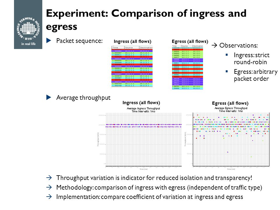 Experiment: Comparison of ingress and egress  Packet sequence:  Average throughput Ingress (all flows) Egress (all flows)  Observations:  Ingress: strict round-robin  Egress: arbitrary packet order Ingress (all flows) Egress (all flows)  Throughput variation is indicator for reduced isolation and transparency.