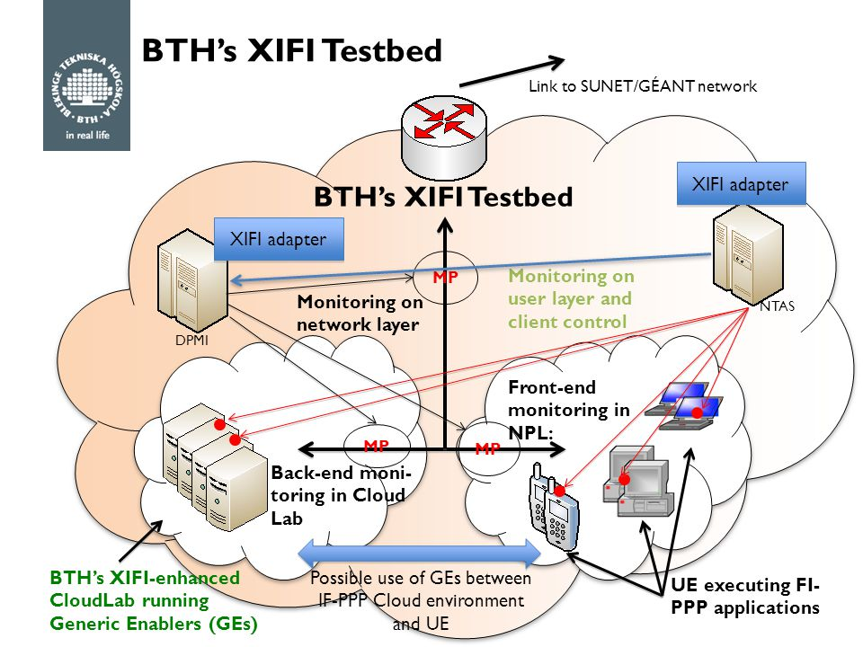 BTH's XIFI Testbed XIFI adapter DPMI NTAS Front-end monitoring in NPL: Back-end moni- toring in Cloud Lab BTH's XIFI-enhanced CloudLab running Generic Enablers (GEs) UE executing FI- PPP applications MP Monitoring on network layer Monitoring on user layer and client control Possible use of GEs between IF-PPP Cloud environment and UE Link to SUNET/GÉANT network MP