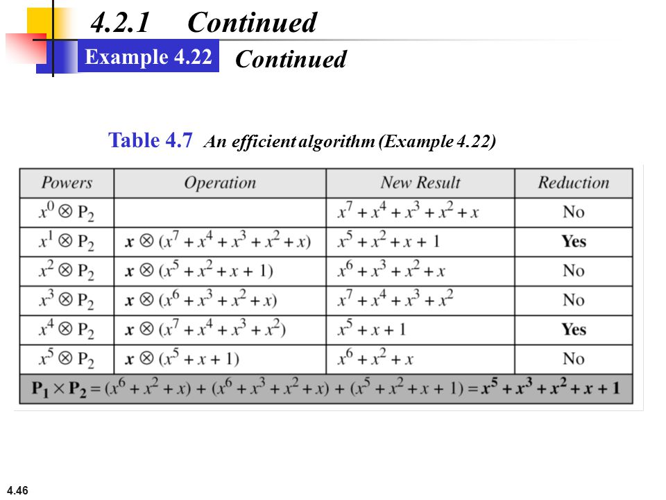 4.46 4.2.1 Continued Example 4.22 Table 4.7 An efficient algorithm (Example 4.22) Continued