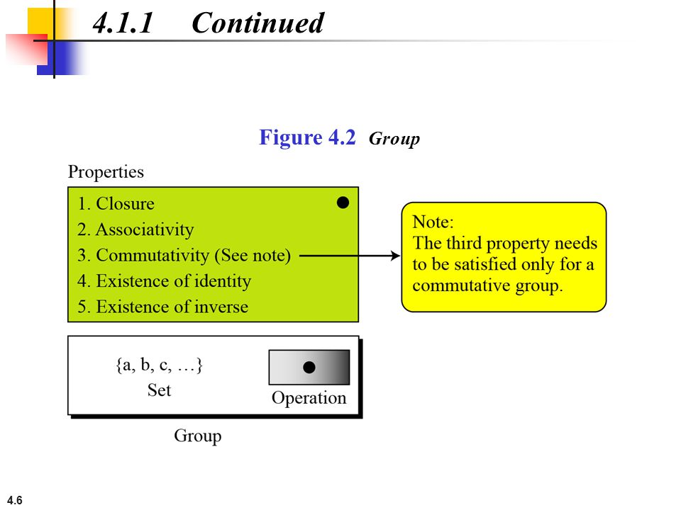 4.6 4.1.1 Continued Figure 4.2 Group