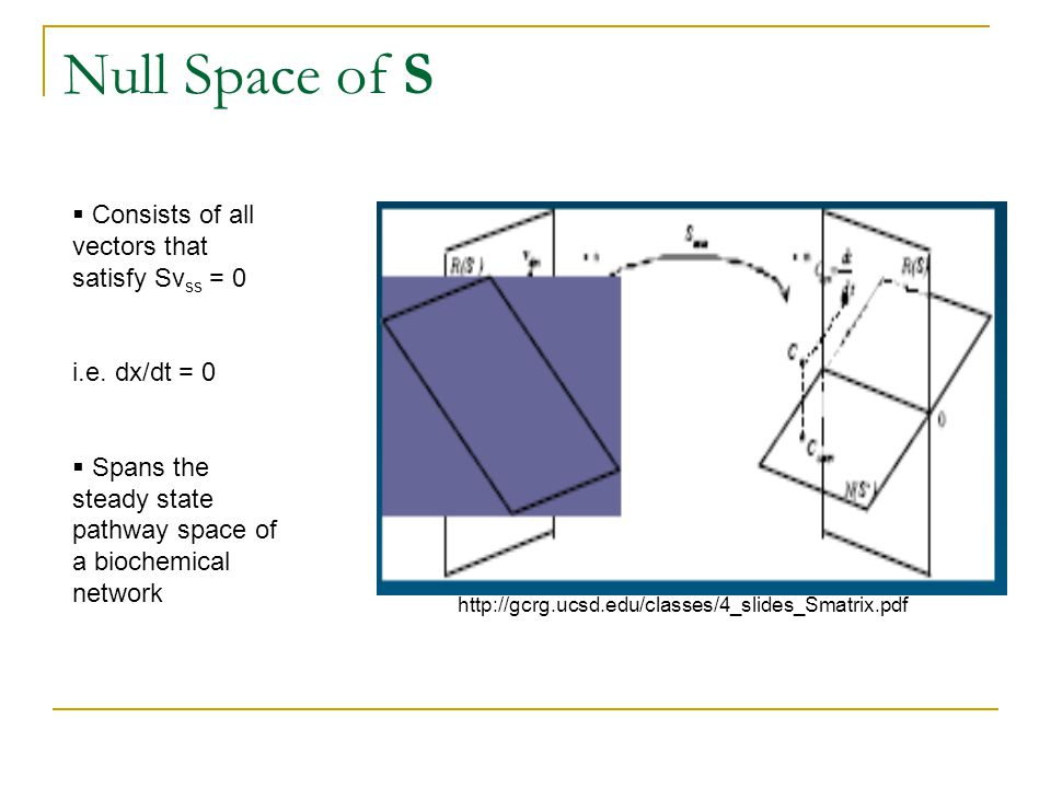 Null Space of S  Consists of all vectors that satisfy Sv ss = 0 i.e.