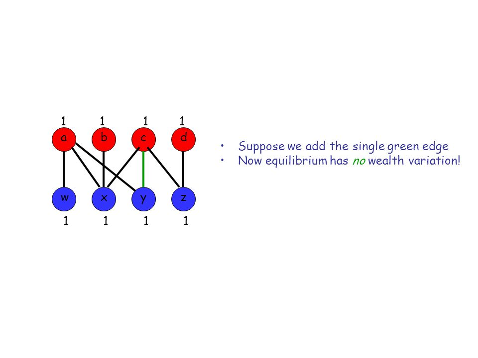 1 1 1 1 1 1 1 1 Suppose we add the single green edge Now equilibrium has no wealth variation! adcb wxyz