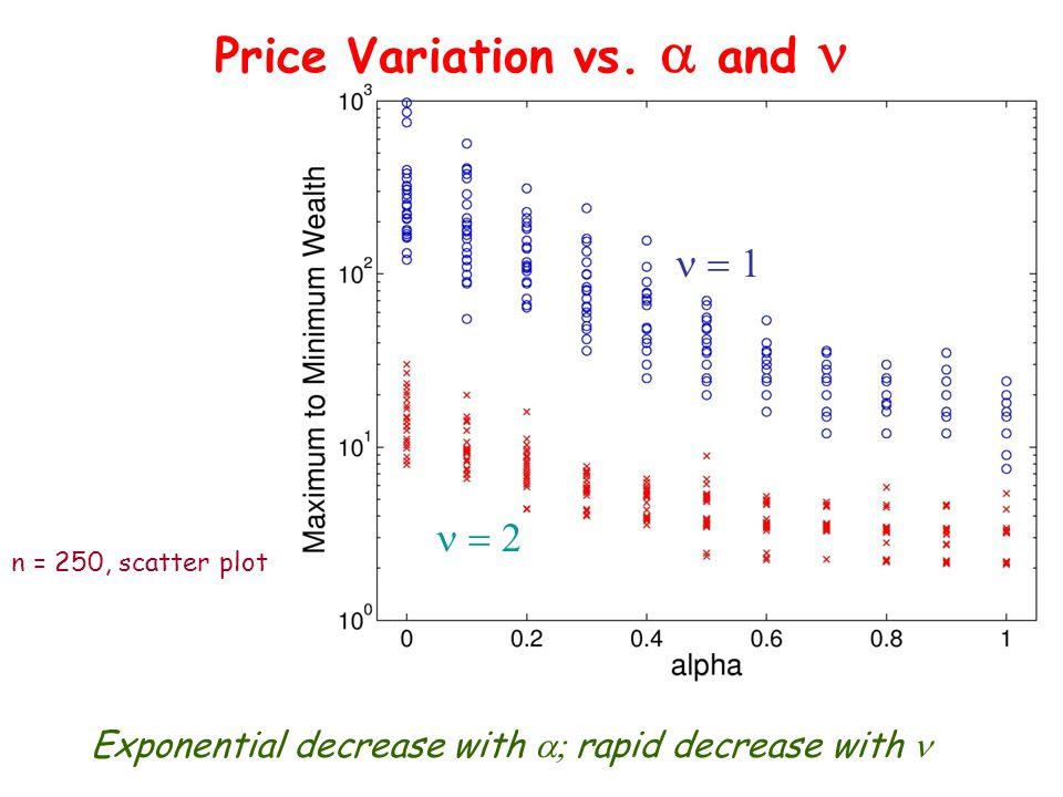 Price Variation vs.
