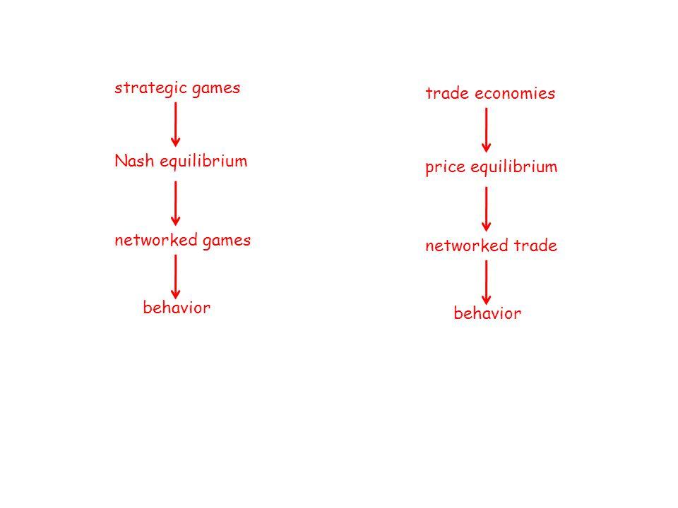 strategic games Nash equilibrium networked games behavior trade economies price equilibrium networked trade behavior
