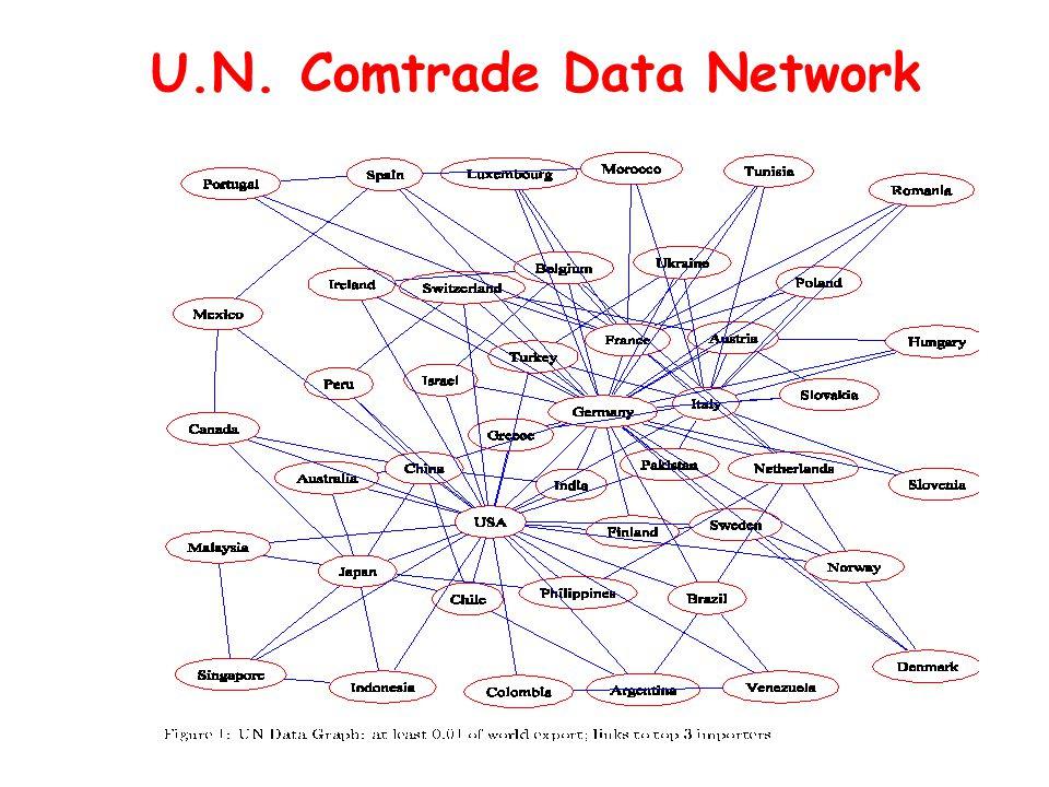 U.N. Comtrade Data Network