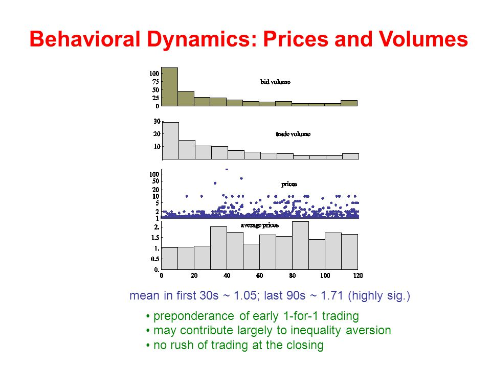 Behavioral Dynamics: Prices and Volumes mean in first 30s ~ 1.05; last 90s ~ 1.71 (highly sig.) preponderance of early 1-for-1 trading may contribute