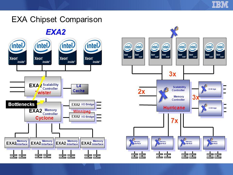 EXA Chipset Comparison Memory Interface Memory Interface Memory Interface Memory Interface Memory Interface Memory Interface Memory Interface Memory I