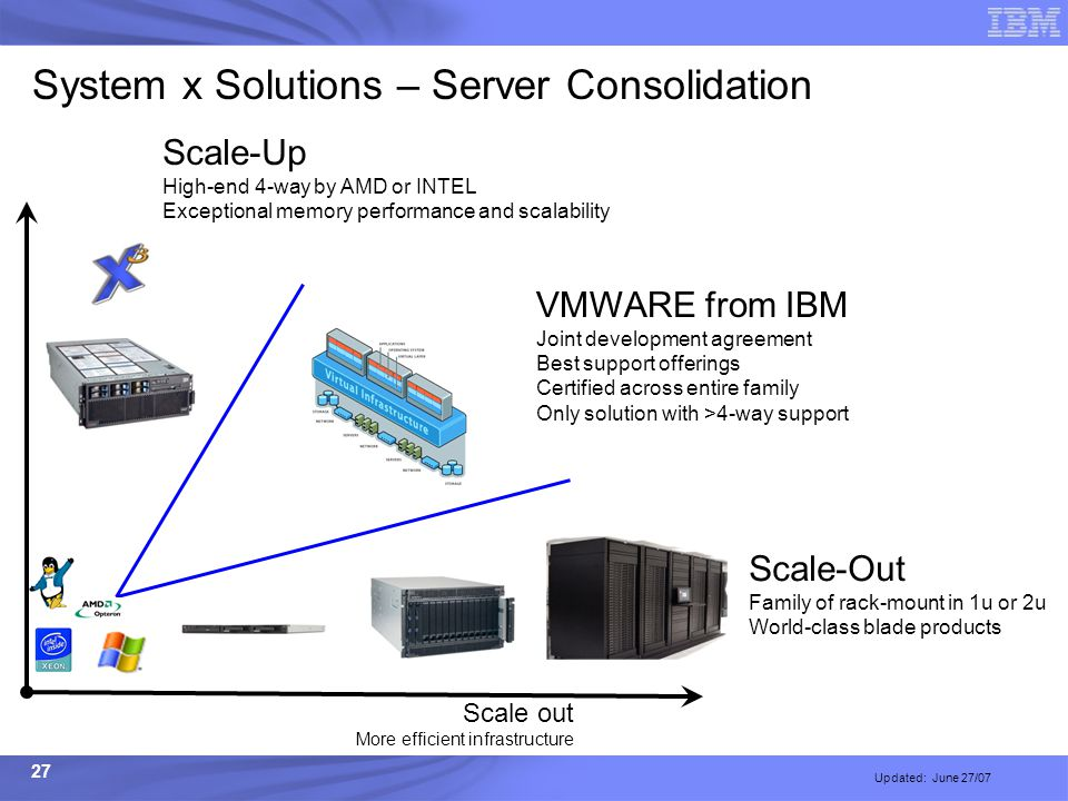 27 System x Solutions – Server Consolidation Updated: June 27/07 Scale out More efficient infrastructure Scale-Up High-end 4-way by AMD or INTEL Excep