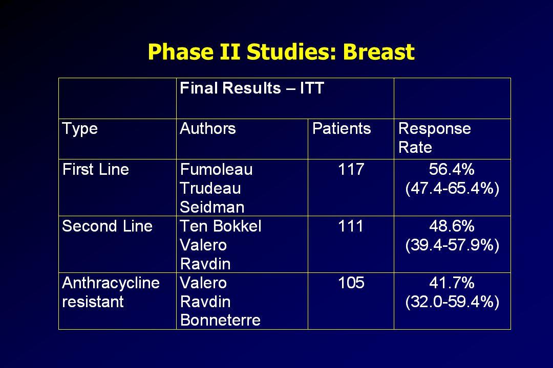 Phase II Studies: Breast