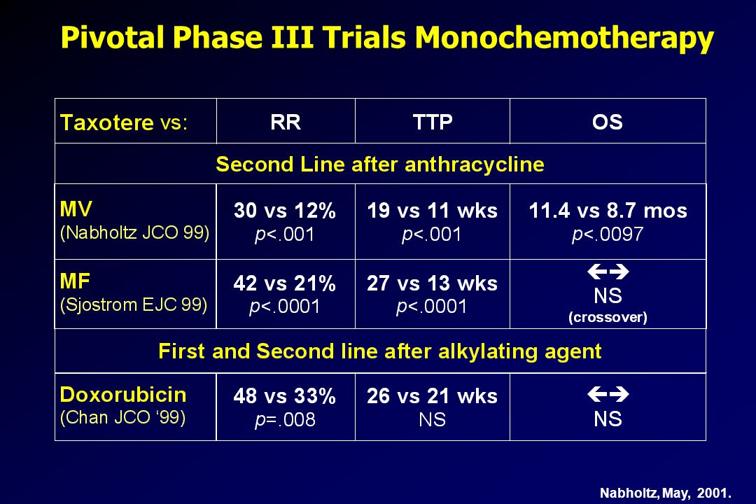 Pivotal Phase III Trials Monochemotherapy Nabholtz, May, 2001.