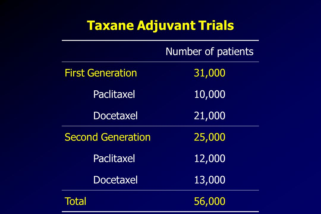 Taxane Adjuvant Trials Number of patients First Generation31,000 Paclitaxel10,000 Docetaxel21,000 Second Generation25,000 Paclitaxel12,000 Docetaxel13,000 Total56,000