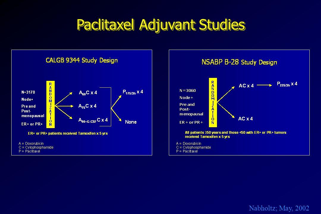 Paclitaxel Adjuvant Studies Nabholtz; May, 2002