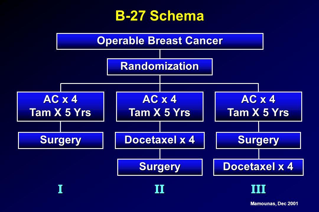 B-27 Schema Operable Breast Cancer Randomization IIIIII AC x 4 Tam X 5 Yrs AC x 4 Tam X 5 Yrs AC x 4 Tam X 5 Yrs Surgery Docetaxel x 4 Surgery Surgery