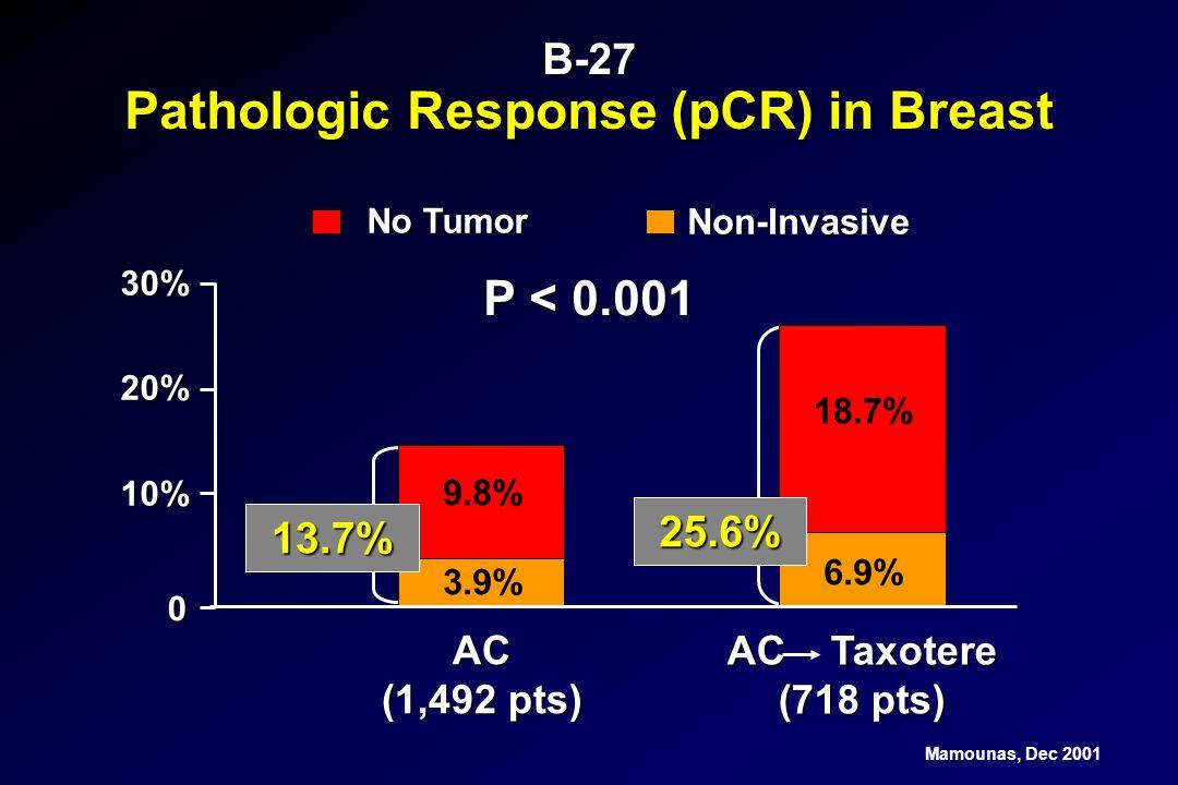 B-27 Pathologic Response (pCR) in Breast P < 0.001 AC Taxotere (718 pts) AC (1,492 pts) 3.9% 9.8% No Tumor Non-Invasive 6.9% 18.7% 13.7% 25.6% 20% 10%
