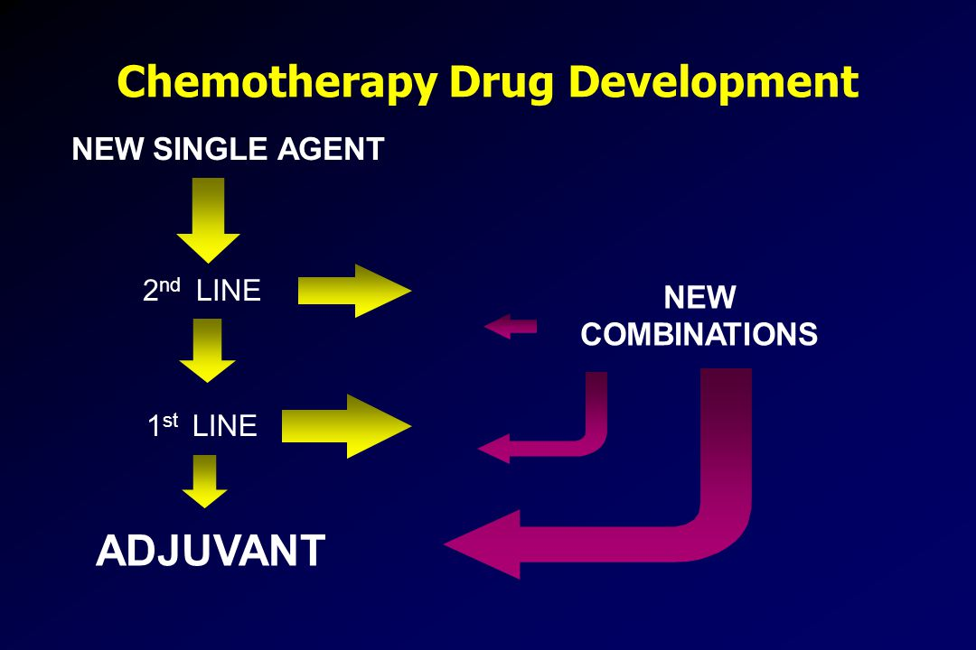 Chemotherapy Drug Development NEW SINGLE AGENT 2 nd LINE 1 st LINE ADJUVANT NEW COMBINATIONS