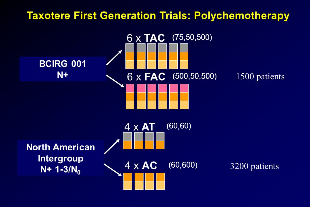 Taxotere First Generation Trials: Polychemotherapy BCIRG 001 N+ 6 x FAC 6 x TAC North American Intergroup N+ 1-3/N 0 4 x AC 4 x AT (75,50,500) (500,50,500) (60,600) (60,60) 1500 patients 3200 patients
