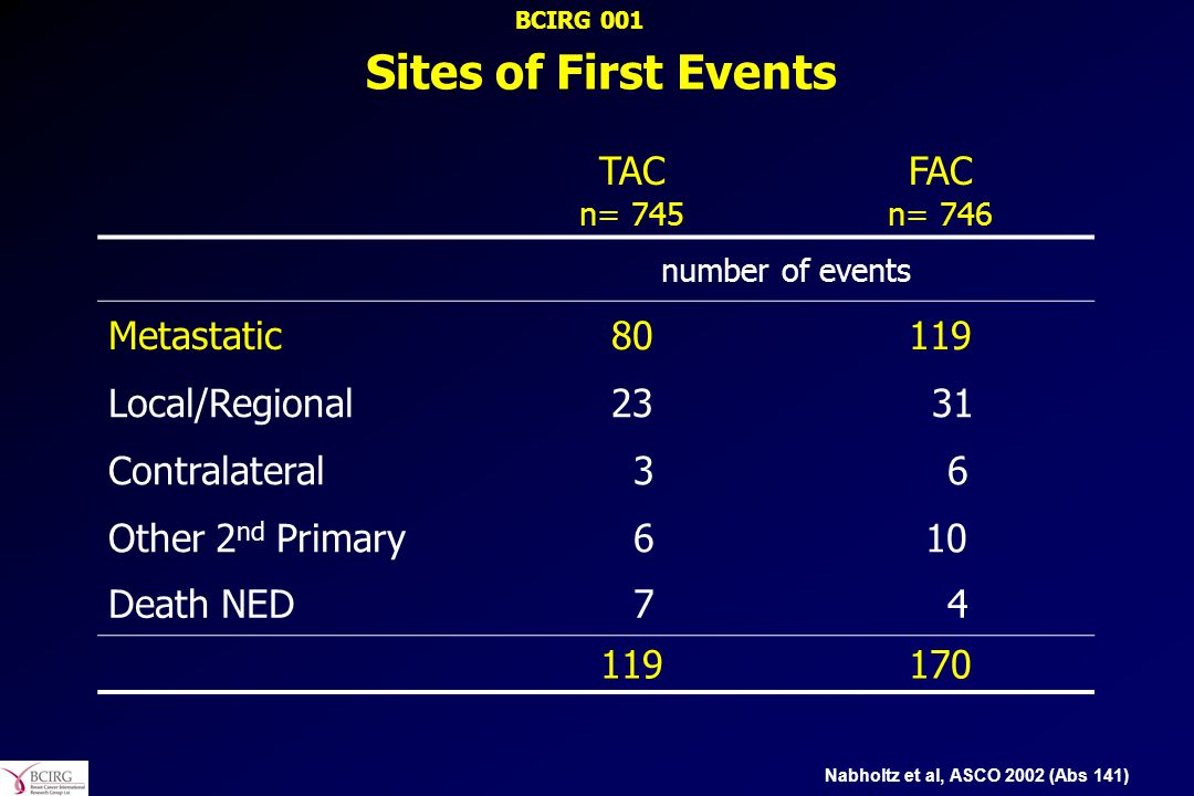 Sites of First Events TAC n= 745 FAC n= 746 number of events Metastatic80119 Local/Regional23 31 Contralateral 3 6 Other 2 nd Primary 6 10 Death NED 7 4 119170 Nabholtz et al, ASCO 2002 (Abs 141) BCIRG 001