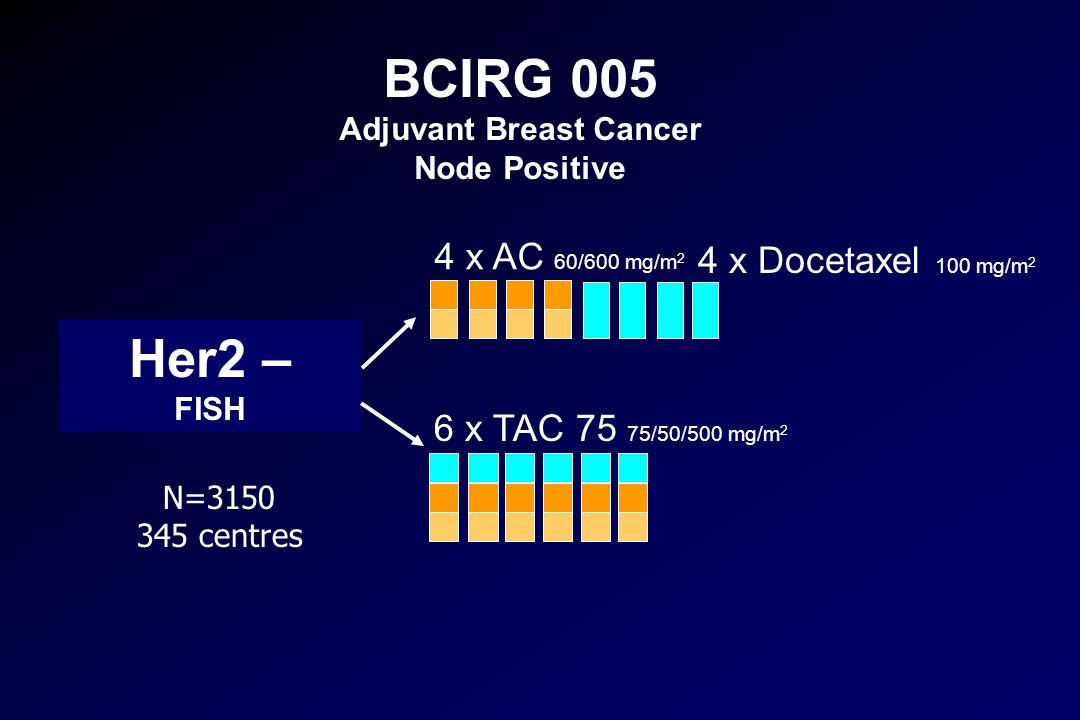 BCIRG 005 Adjuvant Breast Cancer Node Positive Her2 – FISH 4 x AC 60/600 mg/m 2 4 x Docetaxel 100 mg/m 2 6 x TAC 75 75/50/500 mg/m 2 N=3150 345 centre