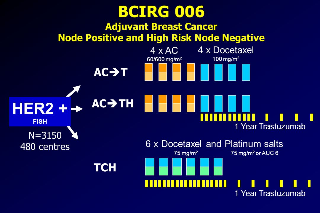 BCIRG 006 Adjuvant Breast Cancer Node Positive and High Risk Node Negative HER2 + FISH 4 x AC 60/600 mg/m 2 4 x Docetaxel 100 mg/m 2 6 x Docetaxel and Platinum salts 75 mg/m 2 75 mg/m 2 or AUC 6 1 Year Trastuzumab N=3150 480 centres 1 Year Trastuzumab AC  T AC  TH TCH