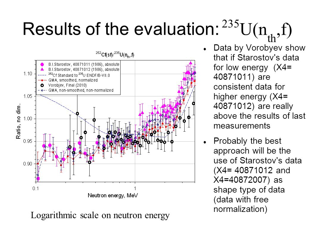 Results of the evaluation: 235 U(n th,f)‏ Data by Vorobyev show that if Starostov s data for low energy (X4= 40871011) are consistent data for higher energy (X4= 40871012) are really above the results of last measurements Probably the best approach will be the use of Starostov s data (X4= 40871012 and X4=40872007) as shape type of data (data with free normalization)‏ Logarithmic scale on neutron energy