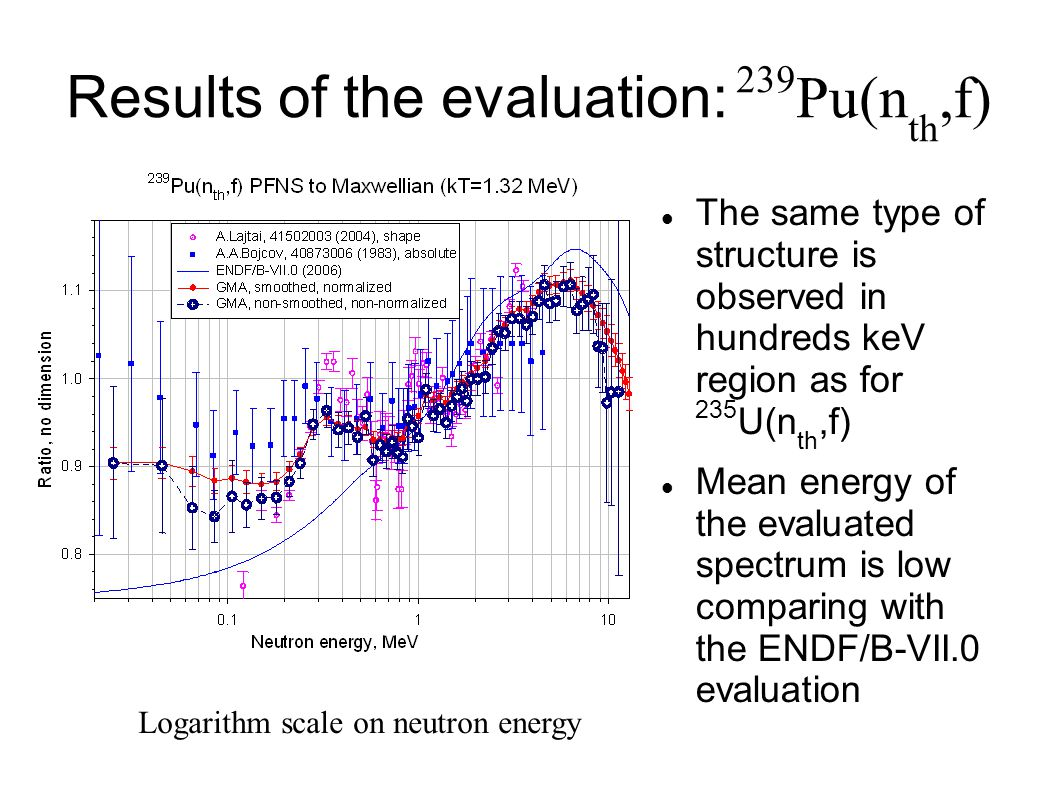 Results of the evaluation: 239 Pu(n th,f)‏ The same type of structure is observed in hundreds keV region as for 235 U(n th,f)‏ Mean energy of the evaluated spectrum is low comparing with the ENDF/B-VII.0 evaluation Logarithm scale on neutron energy
