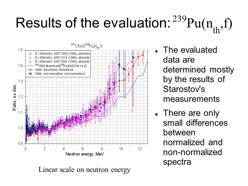 Results of the evaluation: 239 Pu(n th,f)‏ The evaluated data are determined mostly by the results of Starostov s measurements There are only small differences between normalized and non-normalized spectra Linear scale on neutron energy