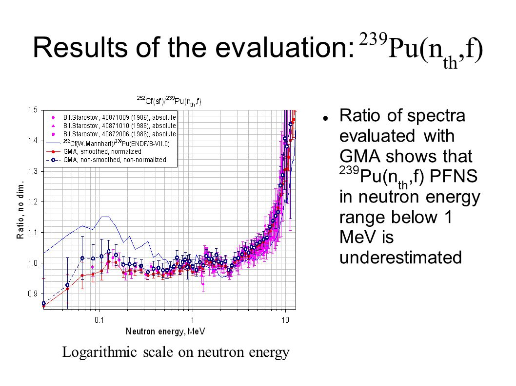 Results of the evaluation: 239 Pu(n th,f)‏ Ratio of spectra evaluated with GMA shows that 239 Pu(n th,f) PFNS in neutron energy range below 1 MeV is underestimated Logarithmic scale on neutron energy