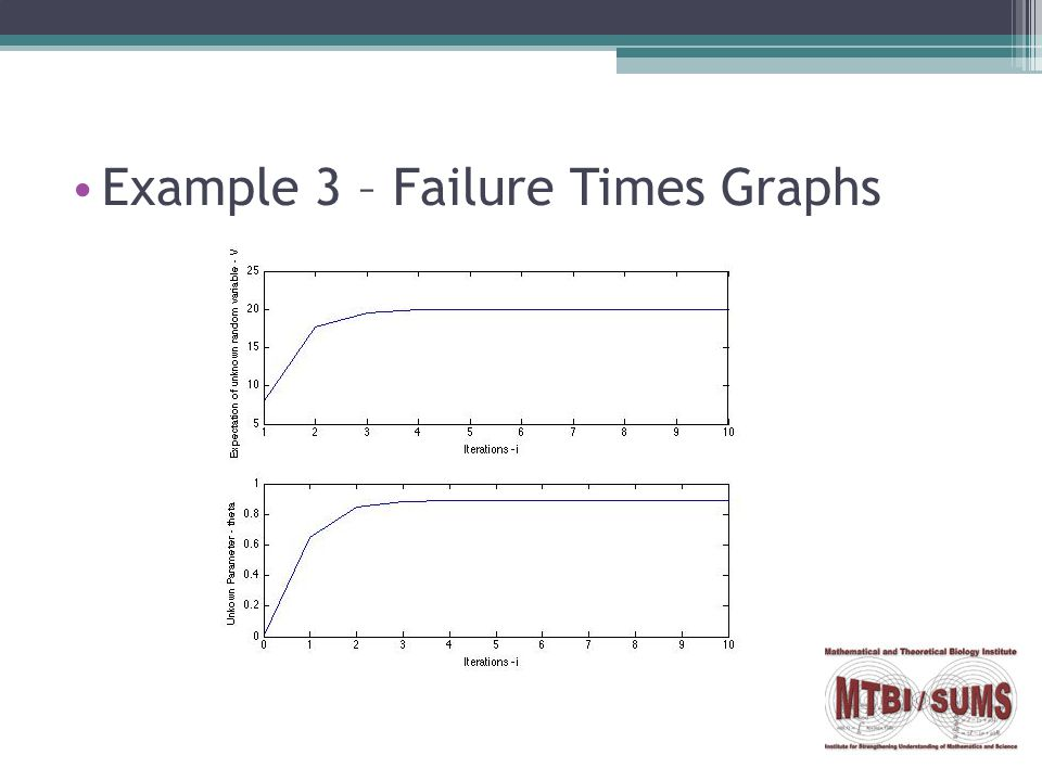 Example 3 – Failure Times Graphs
