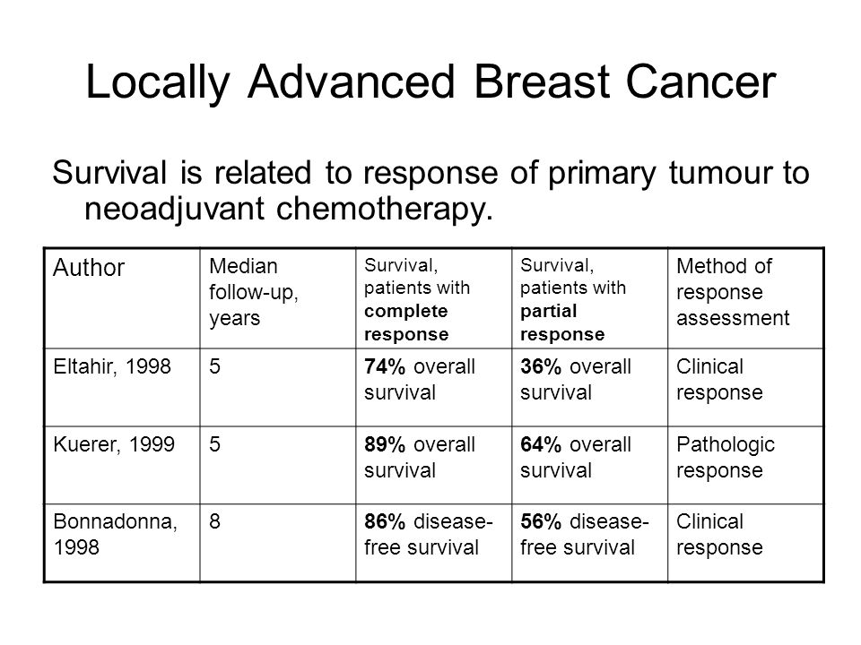 Metastatic Breast Cancer Taxanes, cont'd –Nanoparticle albumin-bound paclitaxel (Abraxane) Novel formulation, does not require Cremophor.