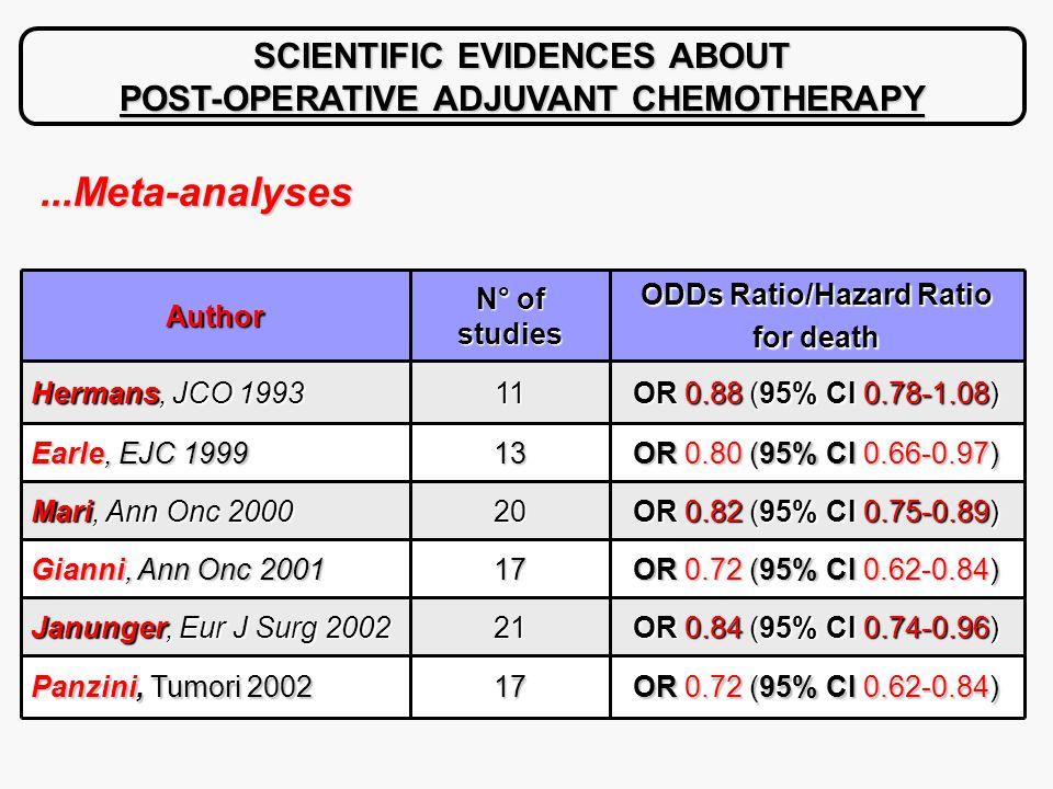 ...Meta-analyses SCIENTIFIC EVIDENCES ABOUT POST-OPERATIVE ADJUVANT CHEMOTHERAPY OR 0.72 (95% CI 0.62-0.84) 17 Panzini, Tumori 2002 OR 0.84 (95% CI 0.74-0.96) 21 Janunger, Eur J Surg 2002 OR 0.72 (95% CI 0.62-0.84) 17 Gianni, Ann Onc 2001 OR 0.82 (95% CI 0.75-0.89) 20 Mari, Ann Onc 2000 OR 0.80 (95% CI 0.66-0.97) 13 Earle, EJC 1999 OR 0.88 (95% CI 0.78-1.08) 11 Hermans, JCO 1993 ODDs Ratio/Hazard Ratio for death N° of studies Author