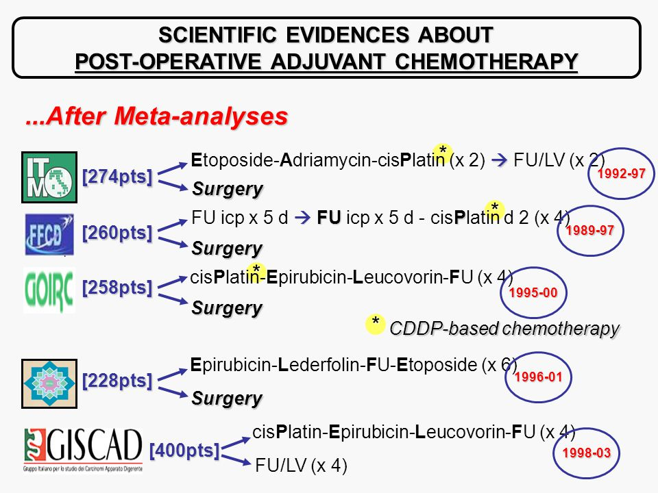 * * * SCIENTIFIC EVIDENCES ABOUT POST-OPERATIVE ADJUVANT CHEMOTHERAPY [274pts]  Etoposide-Adriamycin-cisPlatin (x 2)  FU/LV (x 2)‏ Surgery [260pts]  FUP FU icp x 5 d  FU icp x 5 d - cisPlatin d 2 (x 4) Surgery [258pts] cisPlatin-Epirubicin-Leucovorin-FU (x 4) Surgery * CDDP-based chemotherapy [400pts] cisPlatin-Epirubicin-Leucovorin-FU (x 4) FU/LV (x 4)‏ [228pts] Epirubicin-Lederfolin-FU-Etoposide (x 6) Surgery...After Meta-analyses 1992-97 1989-97 1995-00 1998-03 1996-01