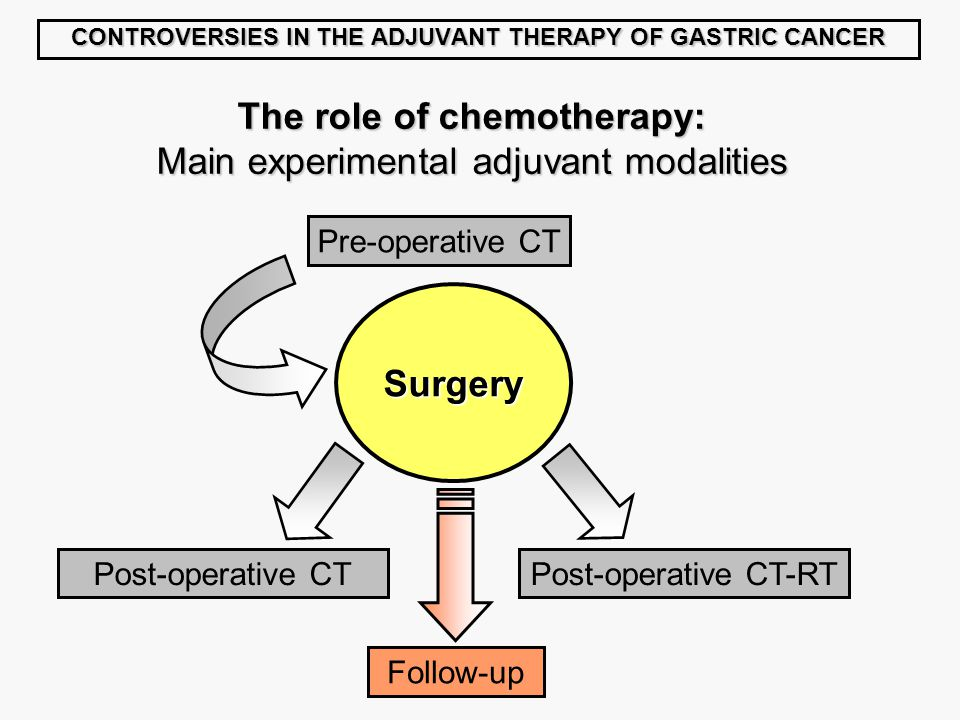 CONTROVERSIES IN THE ADJUVANT THERAPY OF GASTRIC CANCER Surgery The role of chemotherapy: Main experimental adjuvant modalities Pre-operative CT Post-operative CTPost-operative CT-RT Follow-up