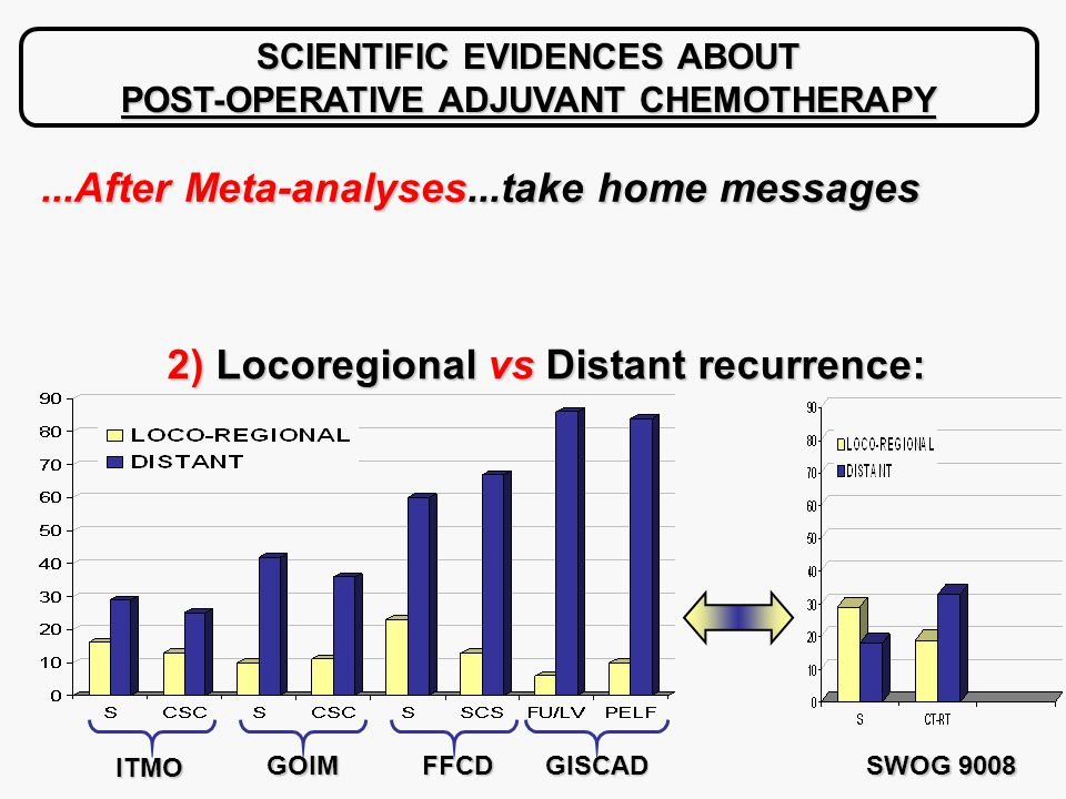 SCIENTIFIC EVIDENCES ABOUT POST-OPERATIVE ADJUVANT CHEMOTHERAPY 2) Locoregional vs Distant recurrence: 2) Locoregional vs Distant recurrence: ITMO GOIMFFCDGISCAD SWOG 9008...After Meta-analyses...take home messages