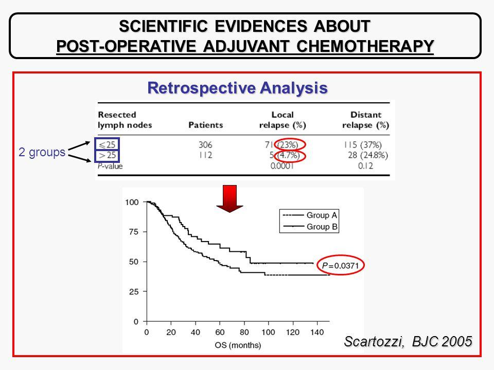 SCIENTIFIC EVIDENCES ABOUT POST-OPERATIVE ADJUVANT CHEMOTHERAPY Scartozzi, BJC 2005 Retrospective Analysis 2 groups