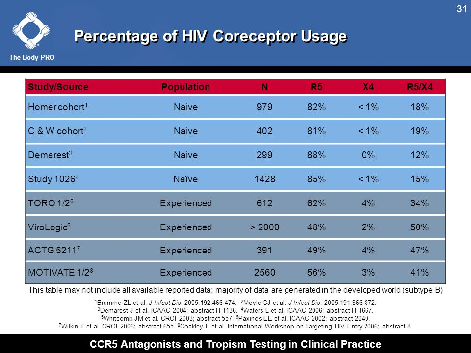 The Body PRO CCR5 Antagonists and Tropism Testing in Clinical Practice 31 Percentage of HIV Coreceptor Usage Study/SourcePopulationNR5X4R5/X4 Homer co