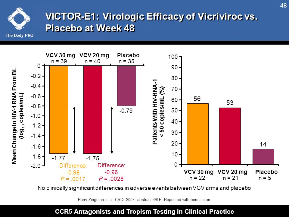 The Body PRO CCR5 Antagonists and Tropism Testing in Clinical Practice 48 VICTOR-E1: Virologic Efficacy of Vicriviroc vs. Placebo at Week 48 No clinic