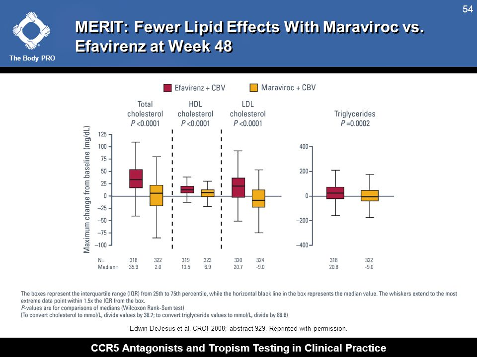 The Body PRO CCR5 Antagonists and Tropism Testing in Clinical Practice 54 MERIT: Fewer Lipid Effects With Maraviroc vs. Efavirenz at Week 48 Edwin DeJ